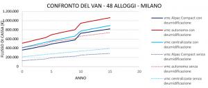 VMC a confronto